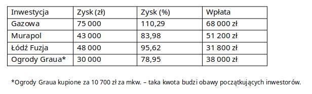Korzyści pokazujemy na przykładach mieszkań ok. 35 mkw.: inwestycje z 2019 r., zrealizowane w 2020 r.